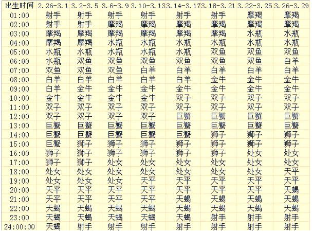 各月出生的12星座上升星座查询表