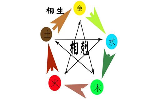 """古人把宇宙万物划分为五种性质的事物,称为五行,即以金、木、水、火、土五大类,代表宇宙万物。五行之间存在着相生相克的变化,其中有一种变化叫做""""反克"""",许多顾客朋友不理解,今日在此讲解一番,以供大家参考。  五行相生: 木生火:木干暖生火; 火生土:火焚木生土; 土生金:土藏矿生金; 金生水:金销熔化水; 水生木:水润泽生木。 五行相克: 金克木,木克土,土克水,水克火,火克金。 在批八字的时候,推断人生吉凶祸福,都离不开五行金木水火土的相互克制的奇妙作用。很多客户,和初学八字的易友,"""